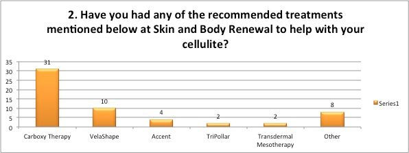 Treatments done for cellulite by Skin Renewal