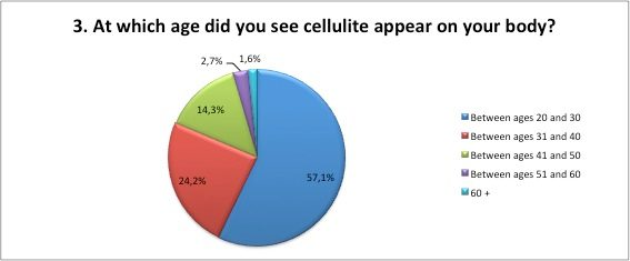 Which age did you see cellulite appear