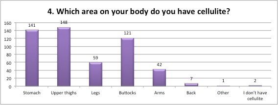 Which area on your body do you have cellulite