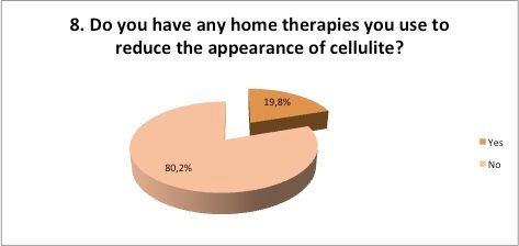 Home therapies for cellulite