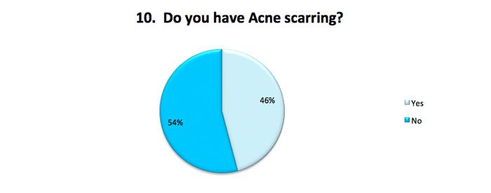 Acne scarring?
