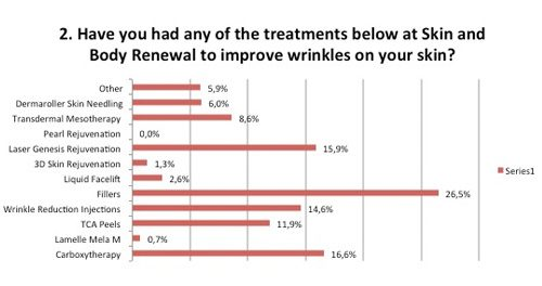 Skin Renewal treatments