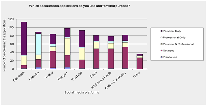 Social media applications do you use