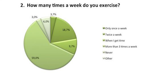 Amount of exercise in a week