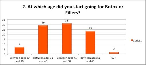 At which age did you start