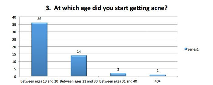 At which age did you get acne