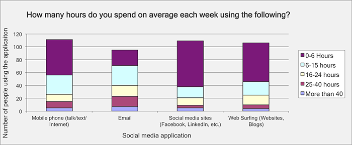 Hours spend on social media?