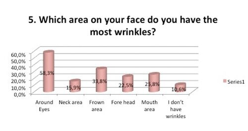 Area with most wrinkles