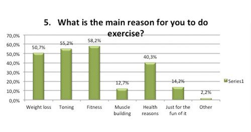 Main reason for exercise