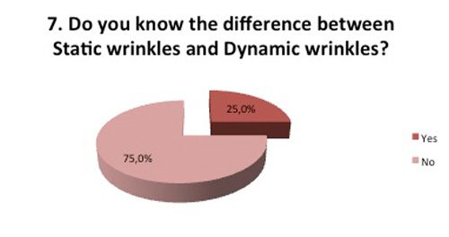 Difference between wrinkles