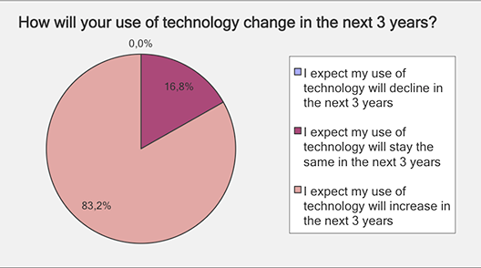 Use of technology change over 3 years