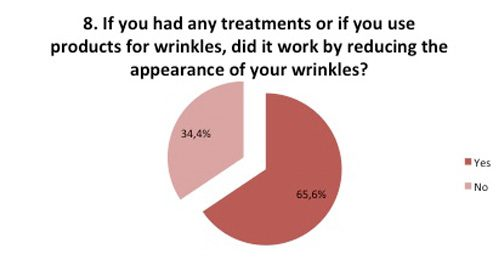 Products for wrinkles