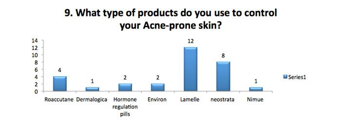 Skin products for acne