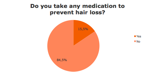Medication to prevent hair loss?