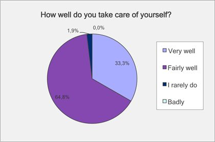 How well do you take care of yourself