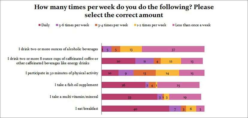 How many times per week do you do the following?