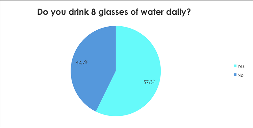 Do you drink 8 glasses of water daily?