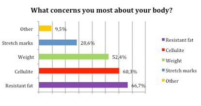 Most concerns about your body