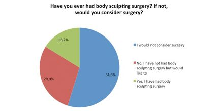 Body sculpting surgery