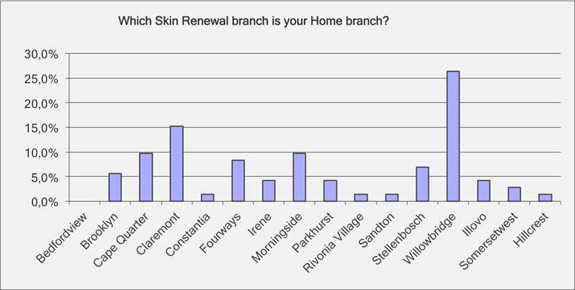 Which is your home branch?