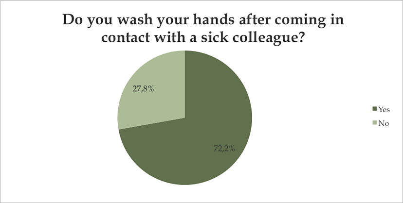 Do you wash your hands after being in contact with a sick colleague?