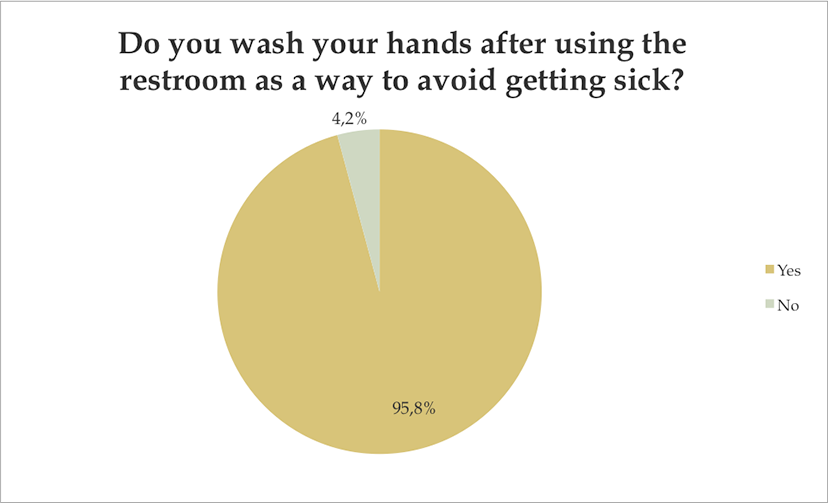 Washing your hands after using the rest room