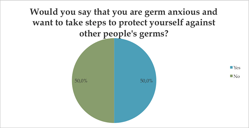 are you germ anxious?