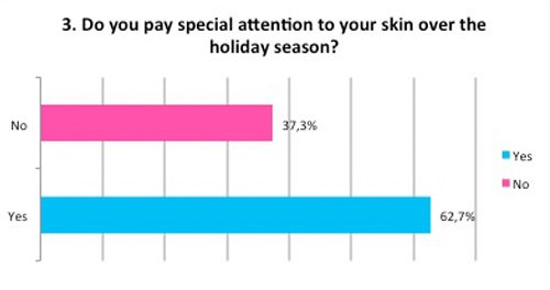 Special skin attention over holidays